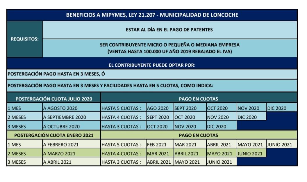 Municipio de Loncoche apoya Mipymes de la Comuna en tiempos de Covid-19.