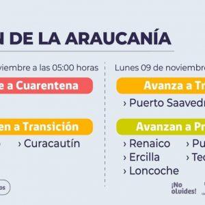 LONCOCHE AVANZA A ETAPA DE PREPARACIÓN POR COVID-19.
